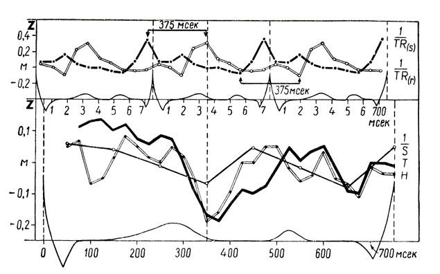 9 Изменения возбудимости клетки во время ее возбуждения