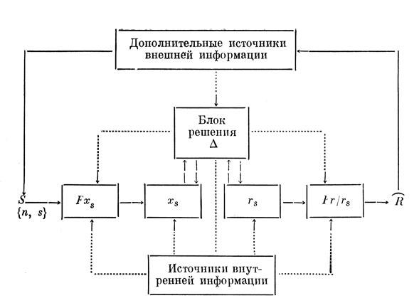 Рис. 1. Схема анализа сенсорно-перцептивных процессов.