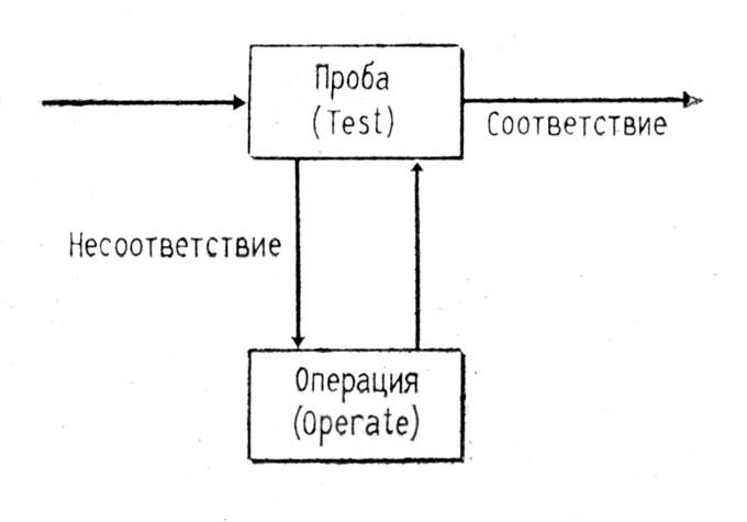 Планы и структура поведения (д миллер, ю галантер, к прибрам)