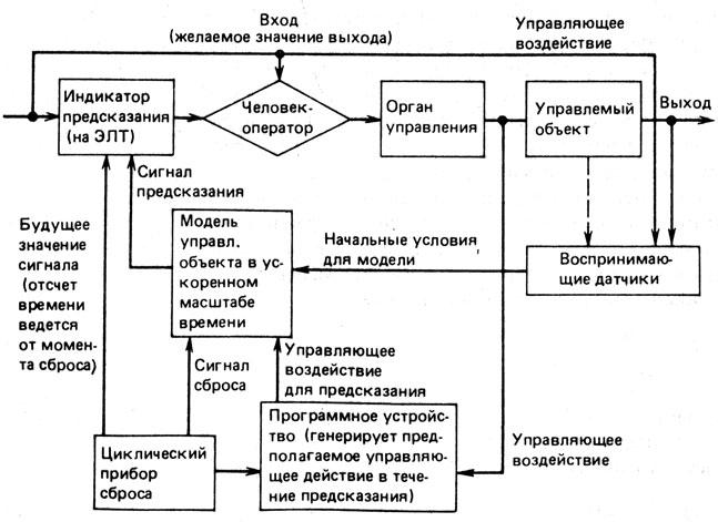 Блок-схема контура управления